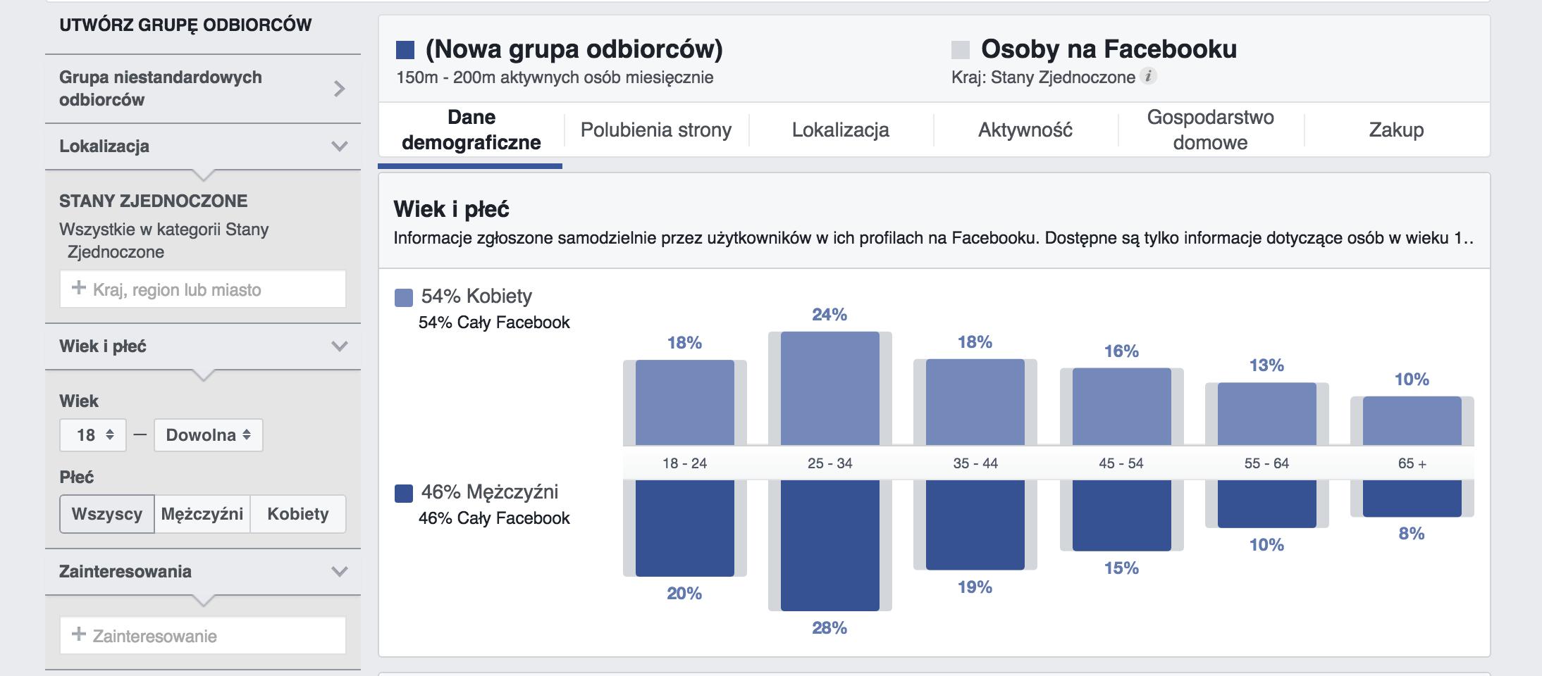 statystyki grupy odbiorców