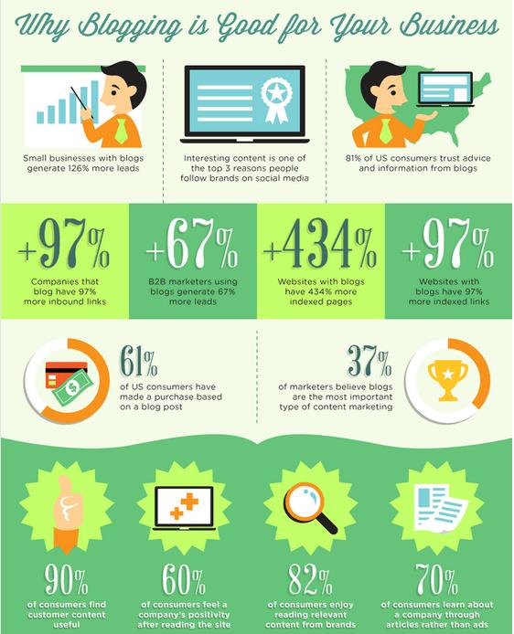 Infografika z danymi dotyczącymi blogowania w biznesie