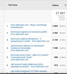 najpopularniejsze wpisy google analytics