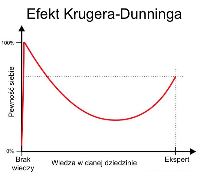 kruger-dunning-efekt