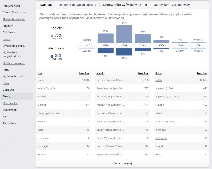 Statystyki na Facebooku - Osoby (Facebook Insight)