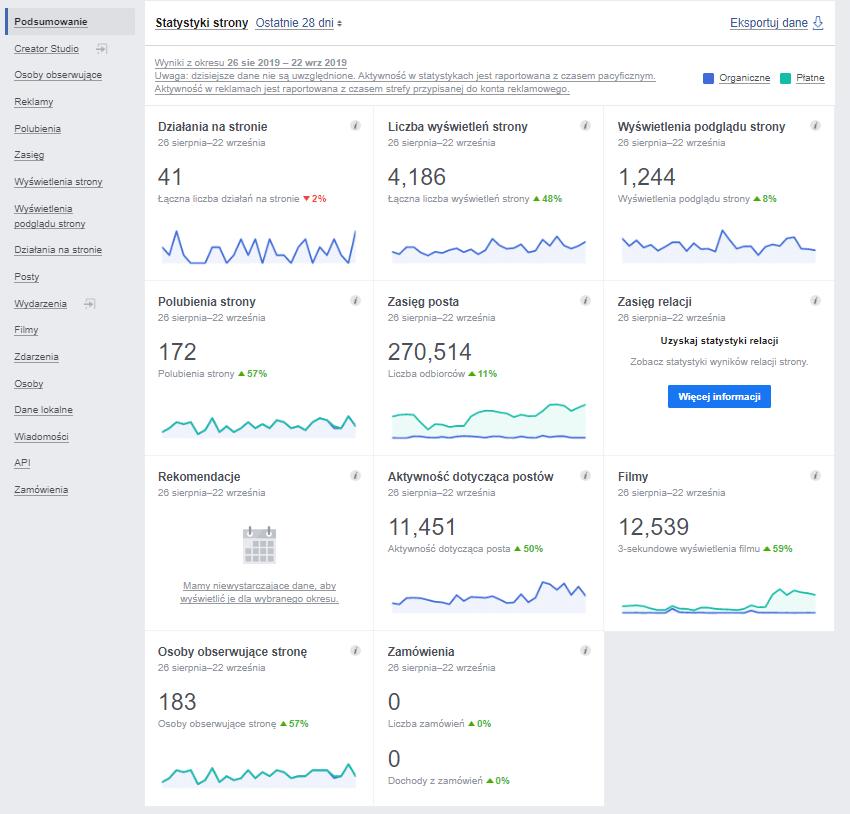 Statystyki na Facebooku - Podsumowanie (Facebook Insight)
