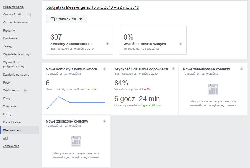 Statystyki na Facebooku - wiadomości (Facebook Insight)